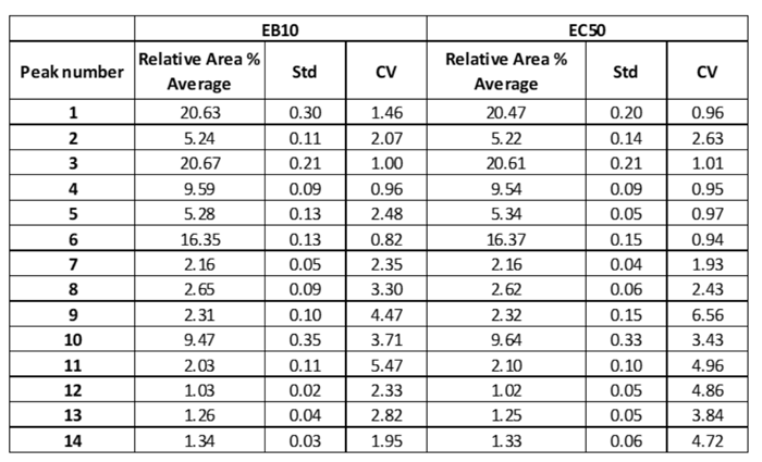 Ludger EC50 EB10 cartridge comparison chart