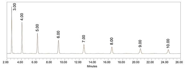 Glucose Homoploymer Ladder