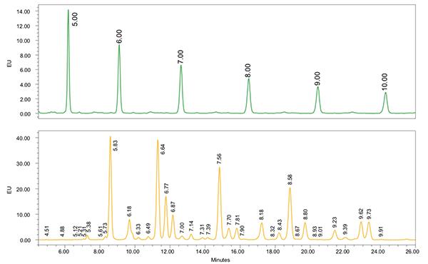 glucose hompolymer reference standard