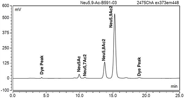 neu5,9ac2 standard