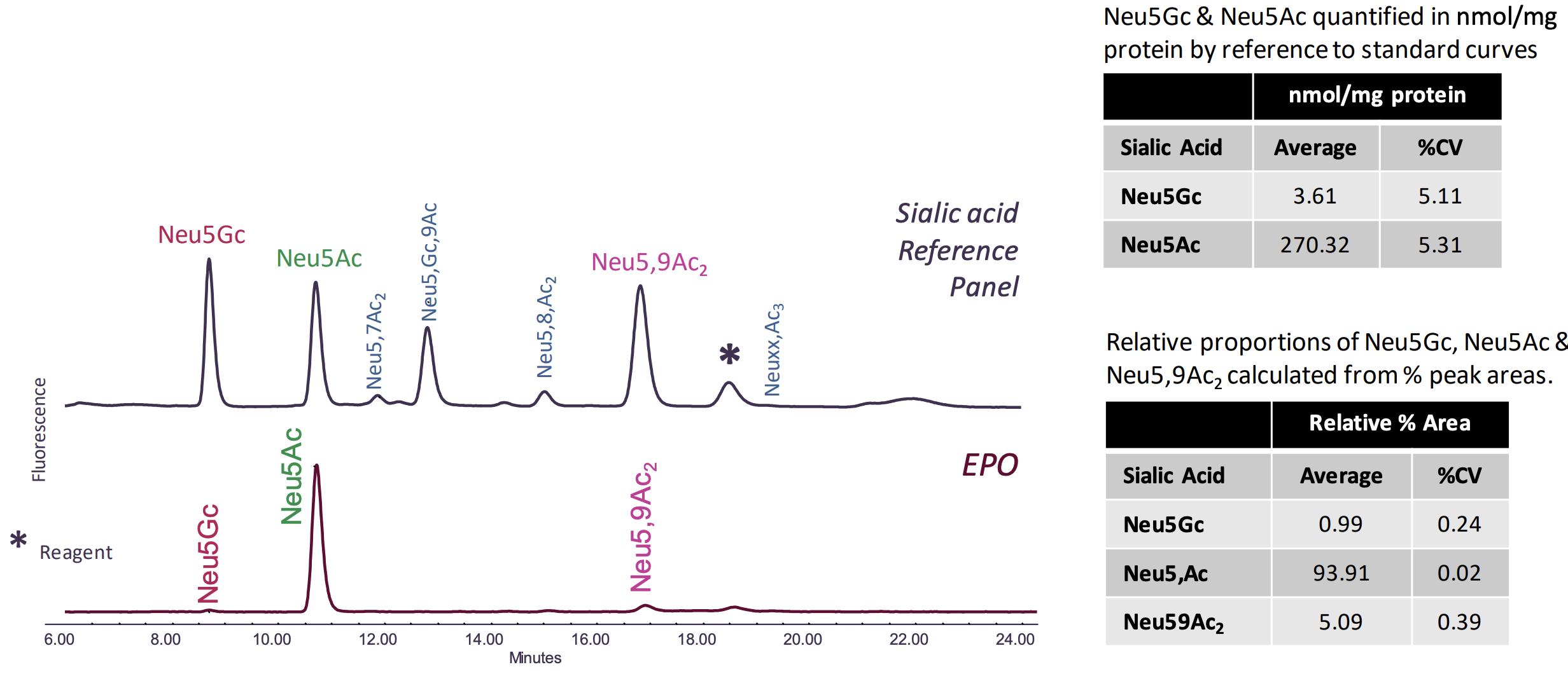 Sialic Acid Analysis of EPO