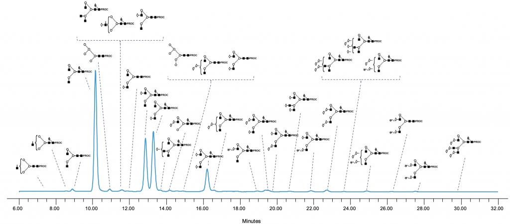 IgG oligosaccharide profile image
