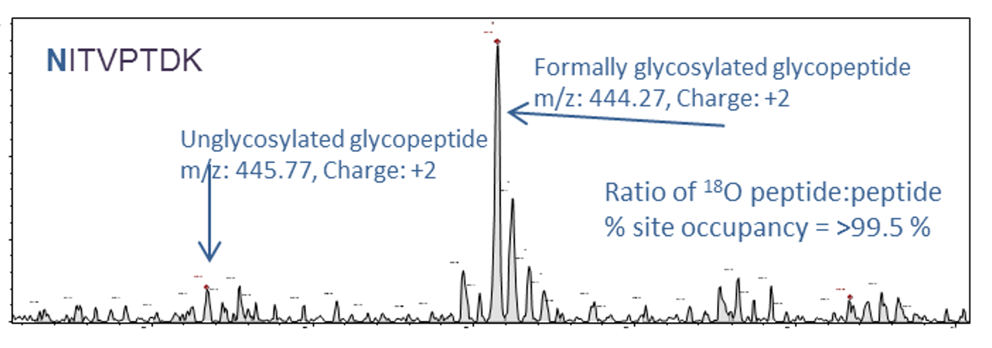 glycan site occupancy image