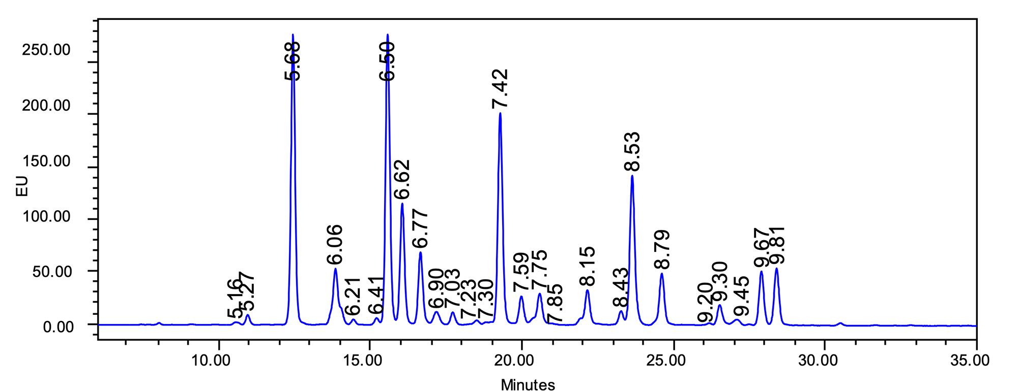 HILIC glycan analysis image