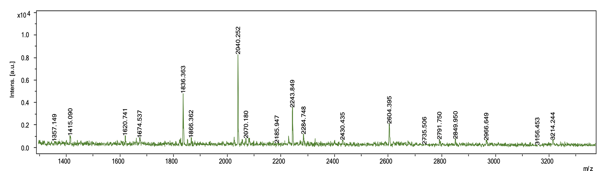 MALDI-TOF-MS glycan analysis services image