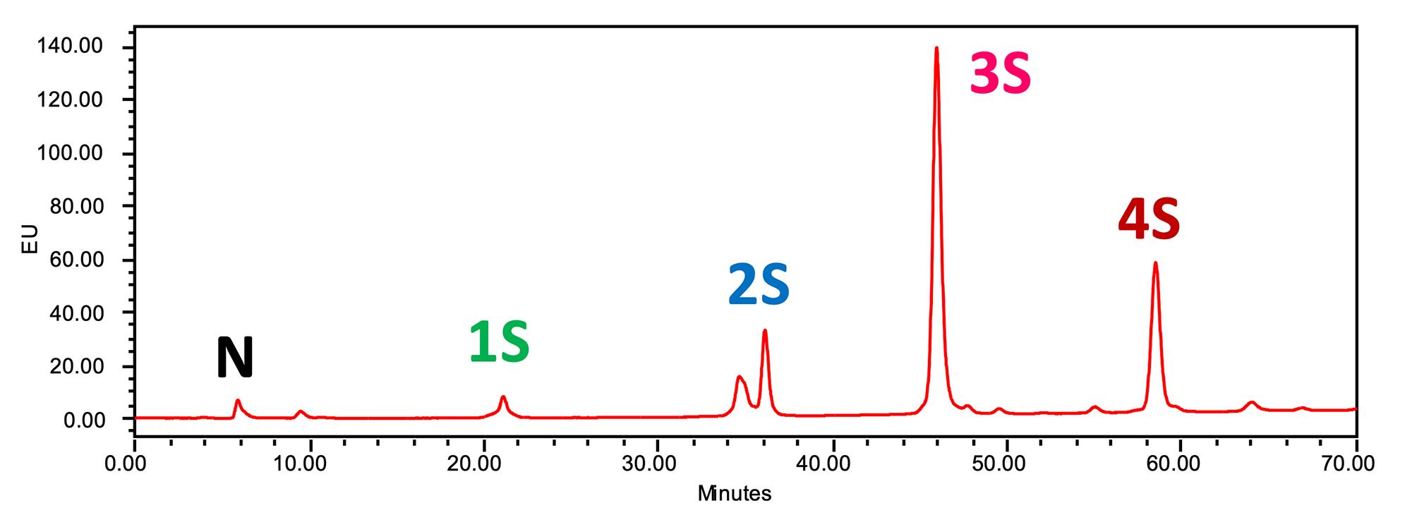 WAX-HPLC glycan analysis image